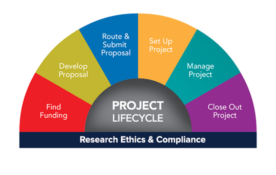 The Research Project LIfecycle